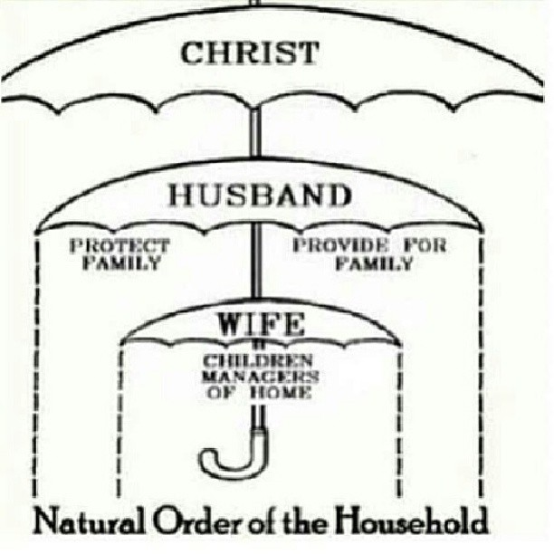 christrian diagram of god and man relationship